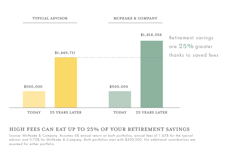 High fees can eat up to 25% of your retirement savings